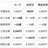 【要注意!】生後 1か月以内に入るべき!子供共済の価格比較一覧表!